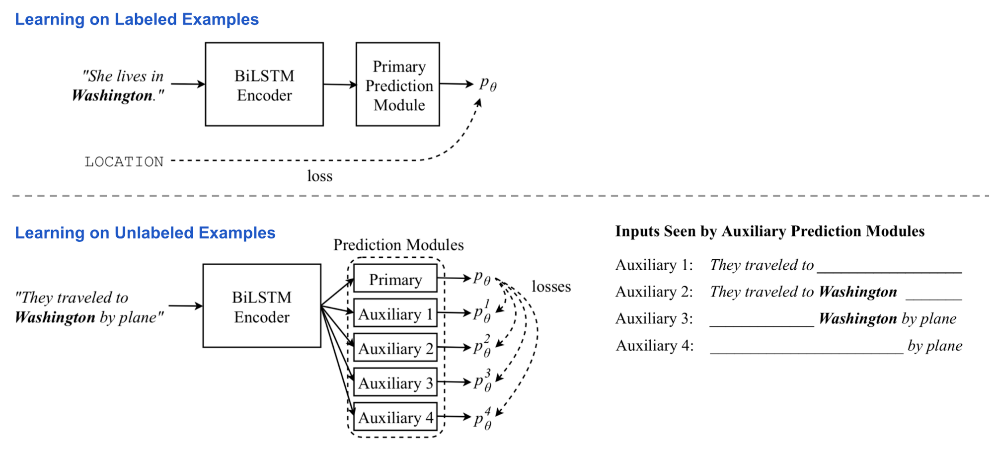 Generalized Language Models