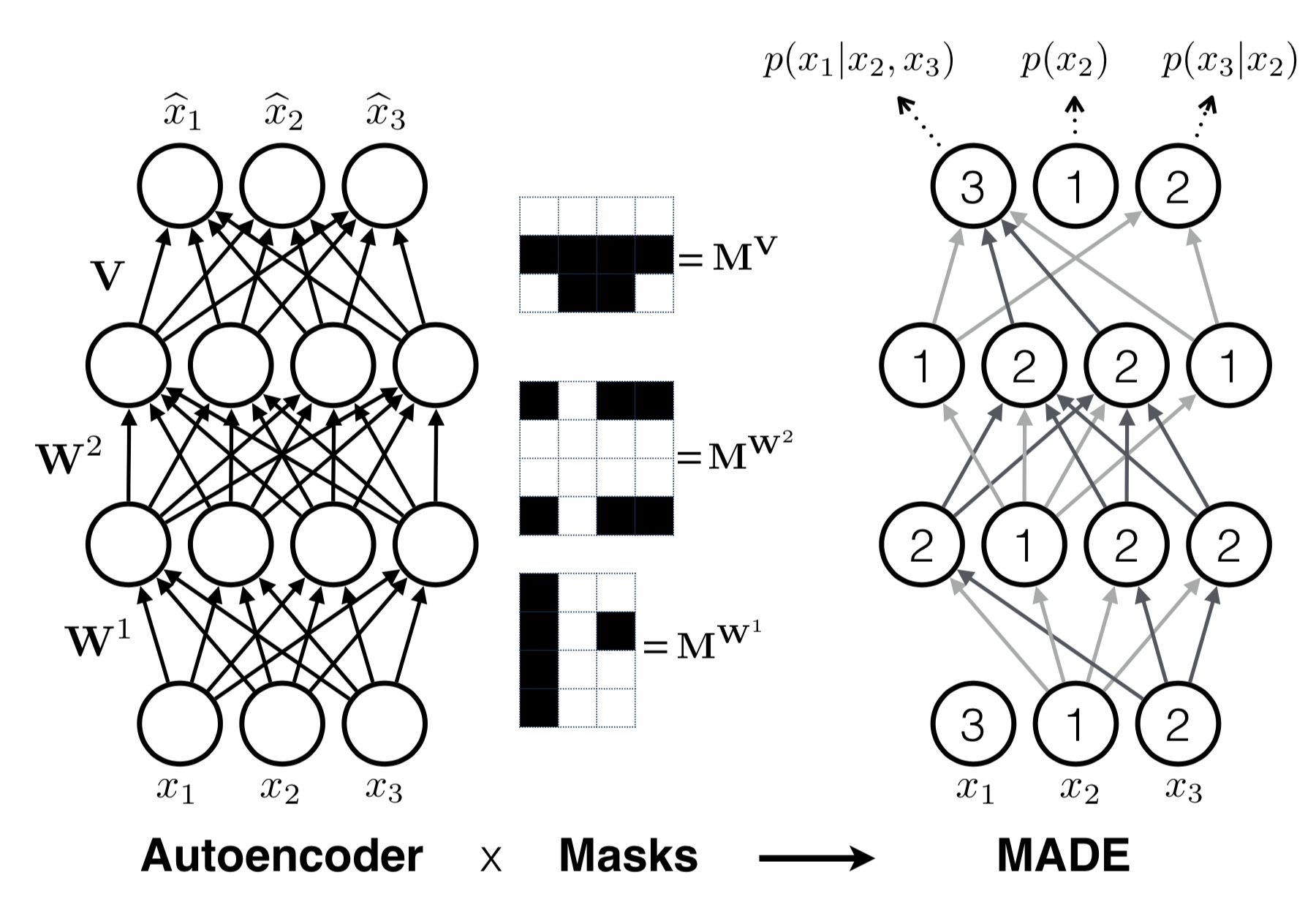Flow-based Deep Generative Models