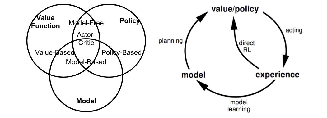 Categorization of RL Algorithms