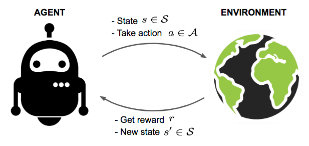 Illustration of a reinforcement learning problem