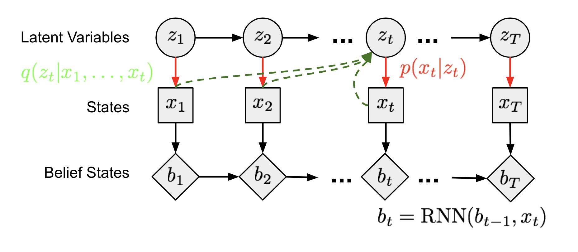 From Autoencoder to Beta-VAE