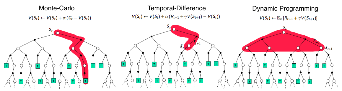 comparison of the backup diagrams of monte-carlo, temporal-difference  learning, and dynamic programming for state value functions