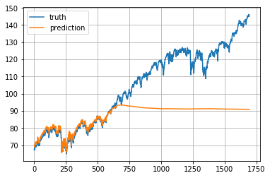 Predict Stock Prices Using RNN: Part 1