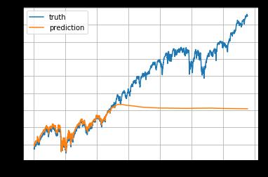 Tensorflow Stock Prediction