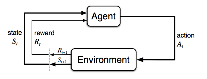 Agent-Environment Interaction in MDP