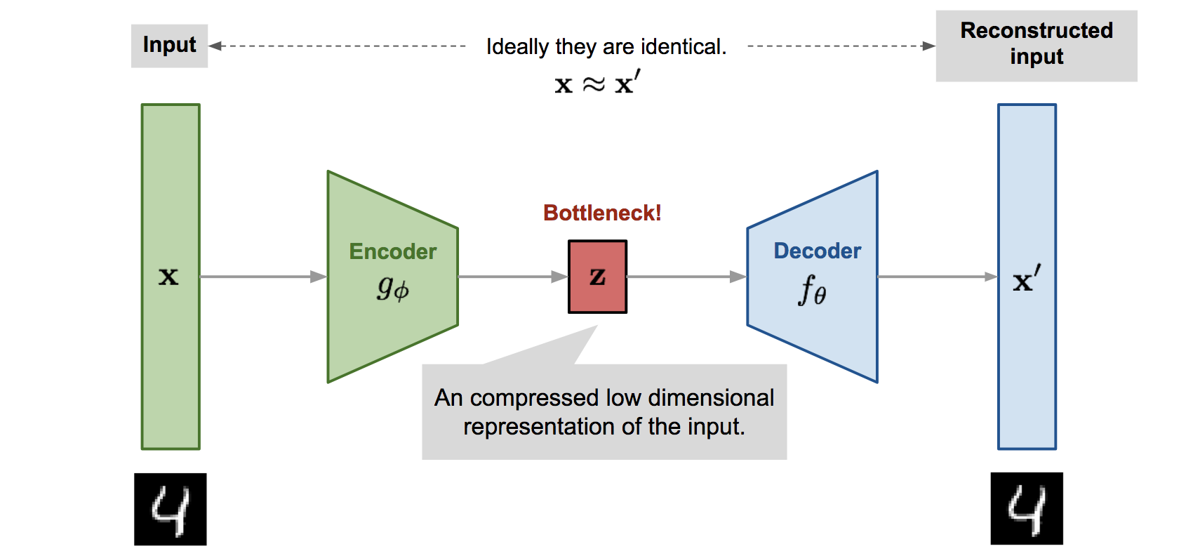 From Autoencoder to Beta-VAE