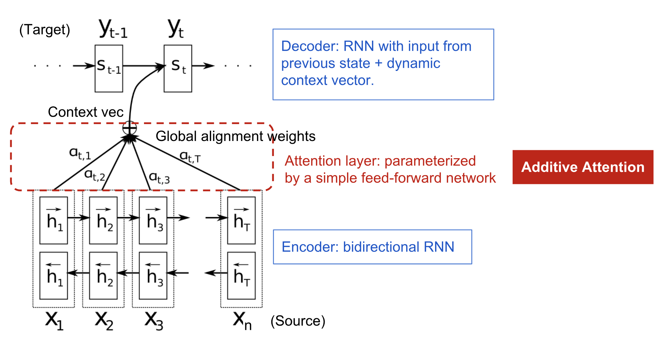 encoder-decoder model with additive attention layer
