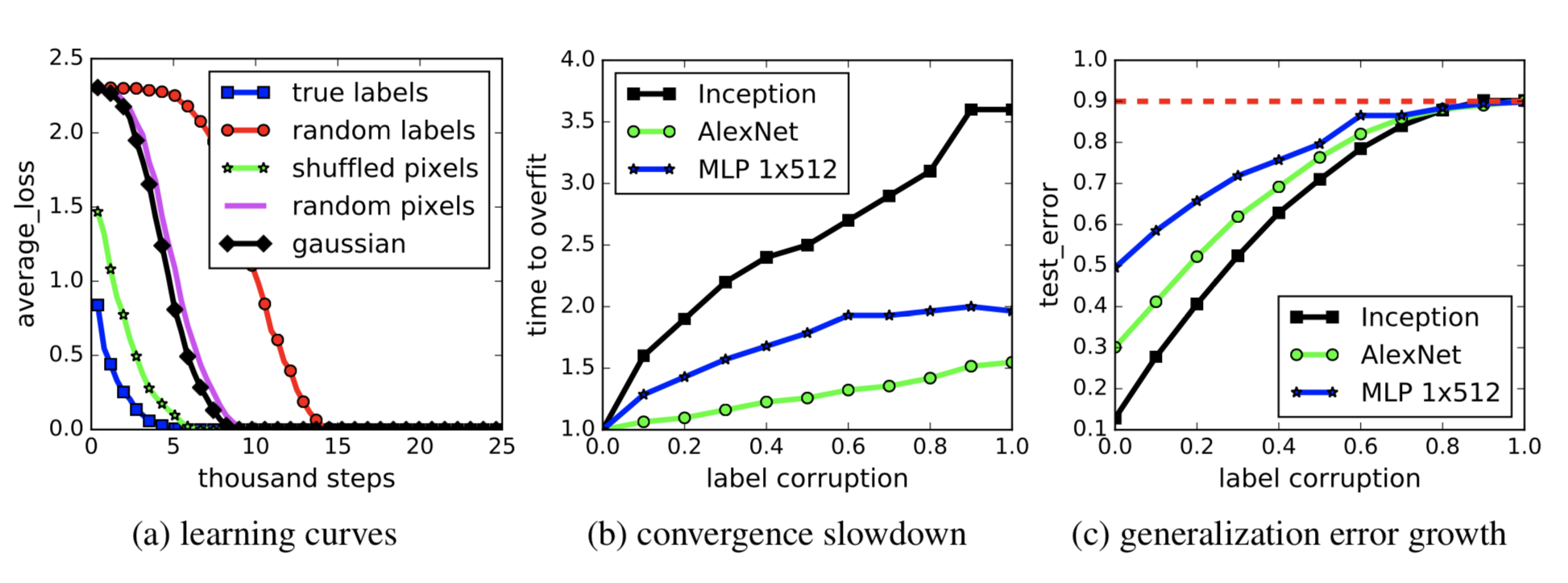 Are Deep Neural Networks Dramatically Overfitted?