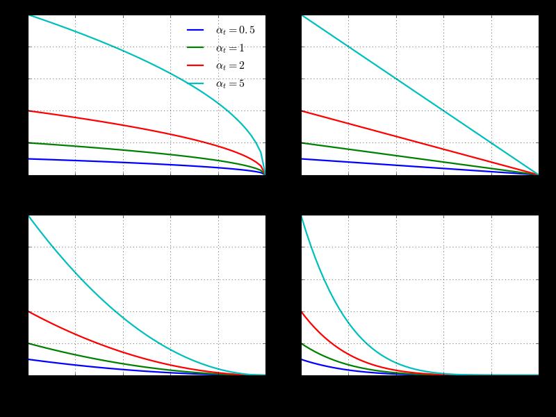 Object Detection Part 4: Fast Detection Models