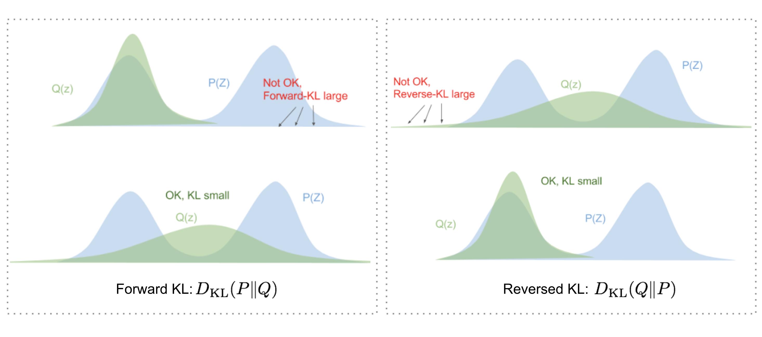 Forward vs reversed KL