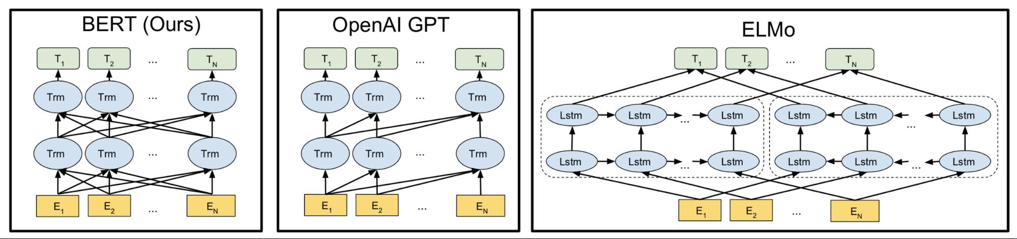 Language model comparison