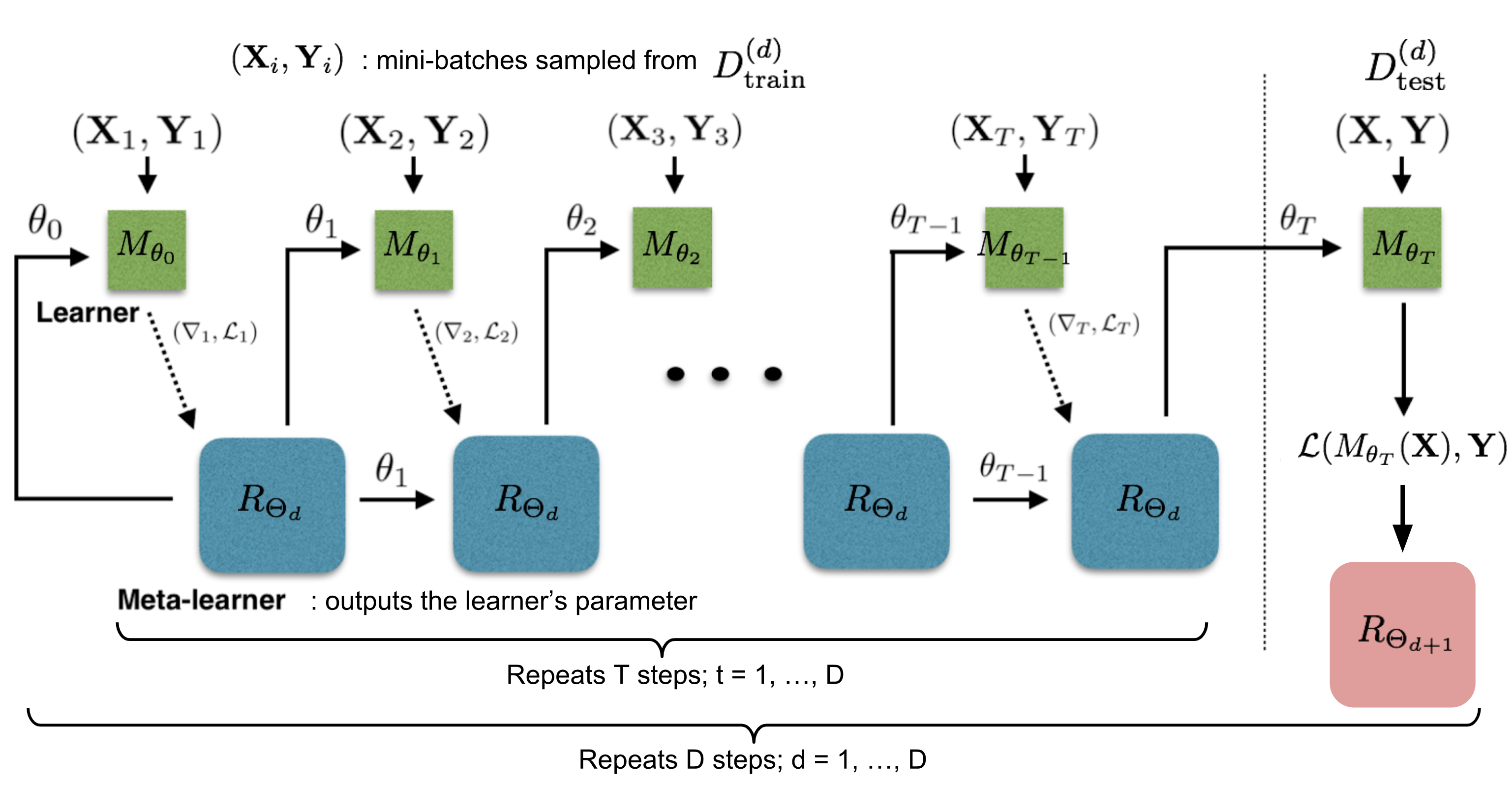 Meta-Learning: Learning to Learn Fast