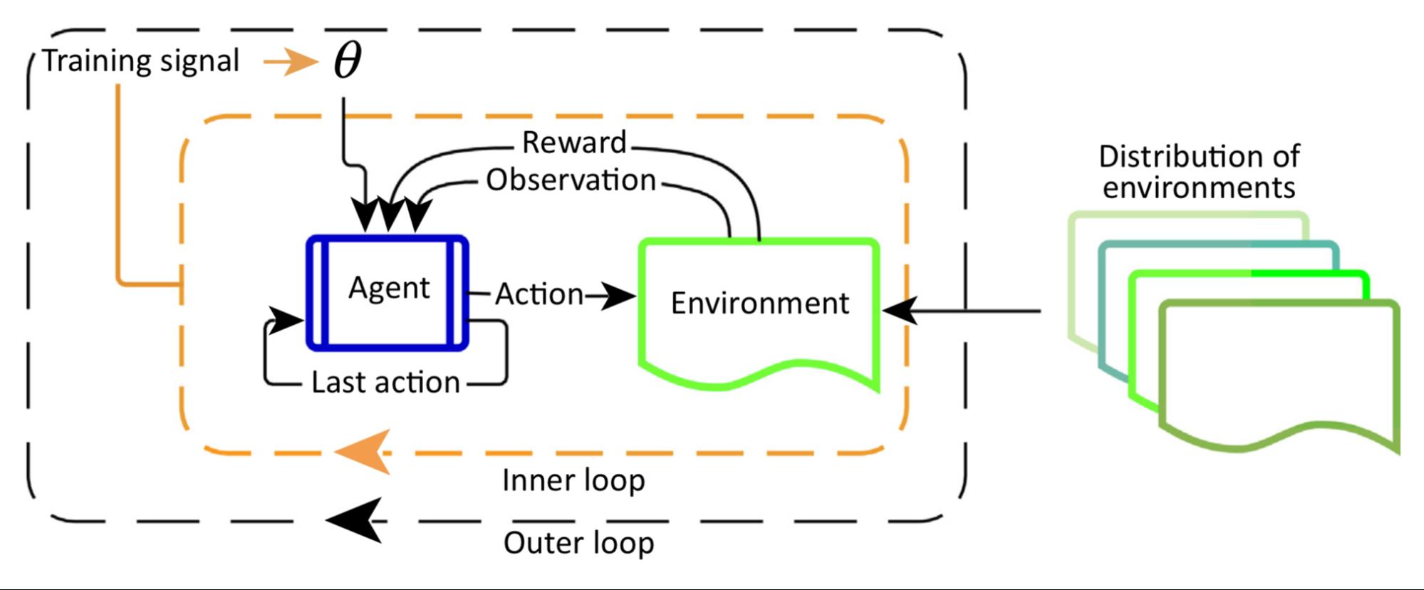 Meta Reinforcement Learning