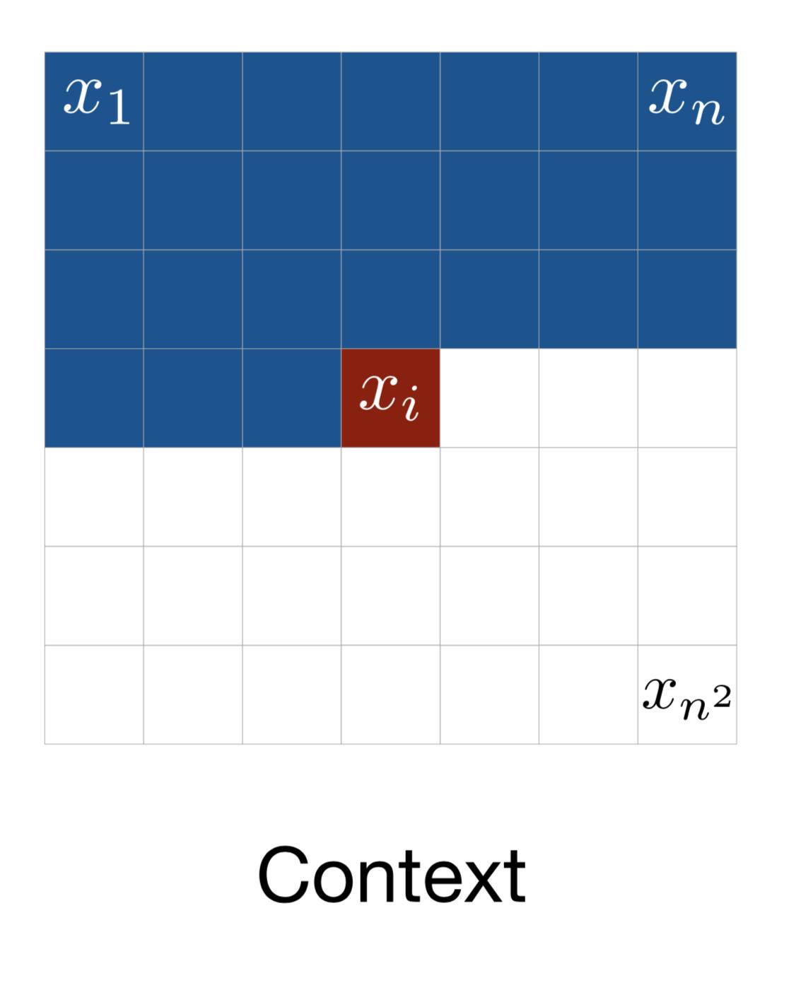 Context in PixelRNN