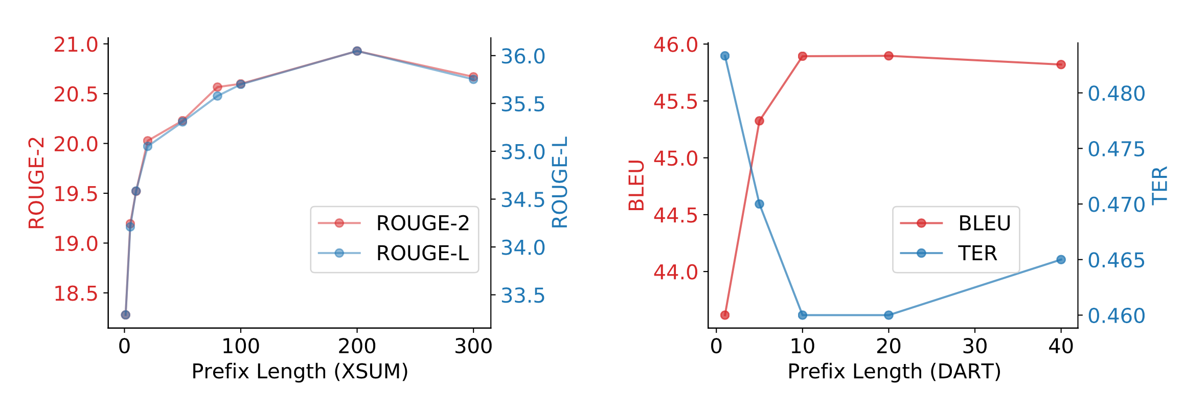 Task performance, summarization (left) and table-to-text (right), as a function of prefix length.