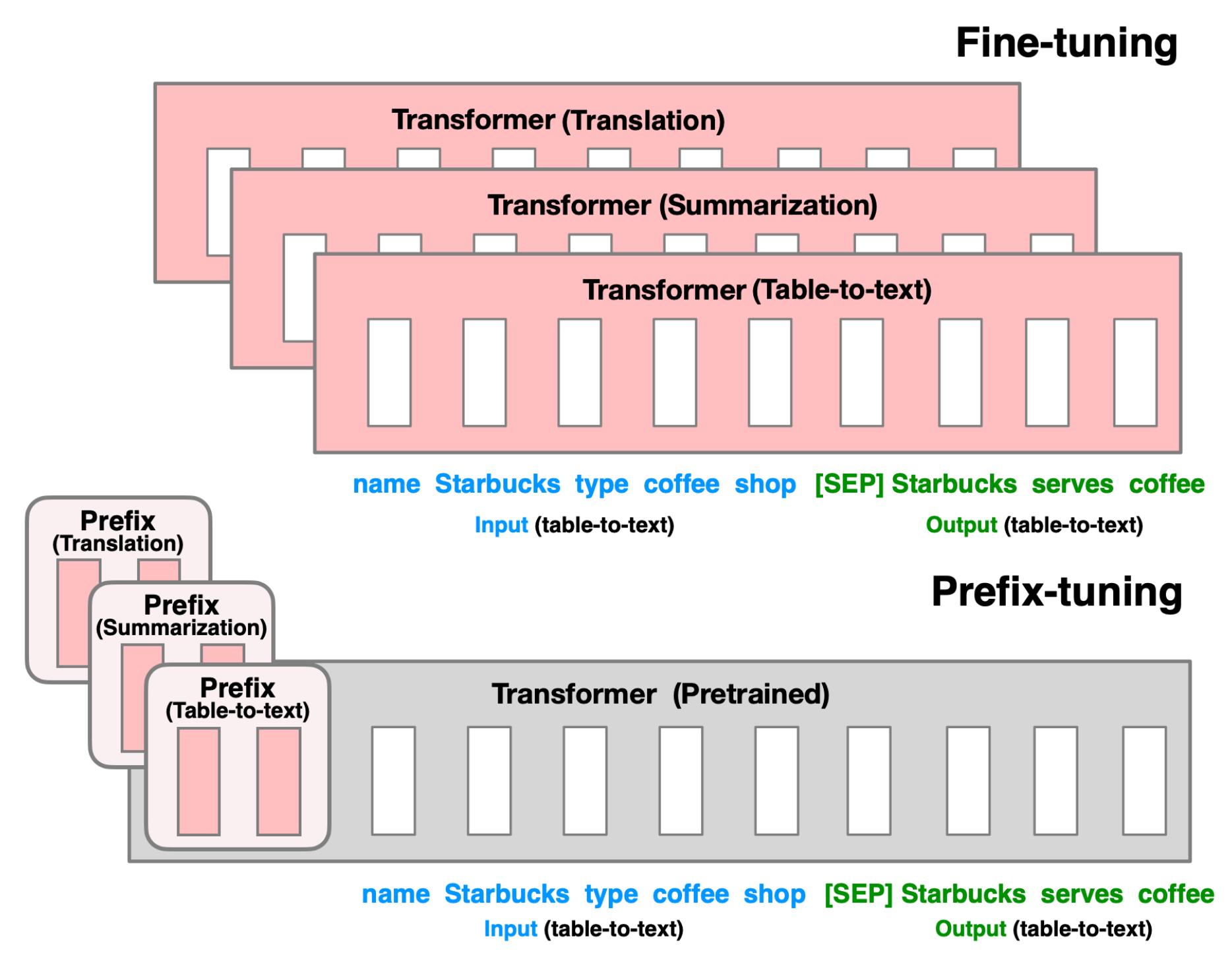 Illustations of fine-tuning versus prefix-tuning.