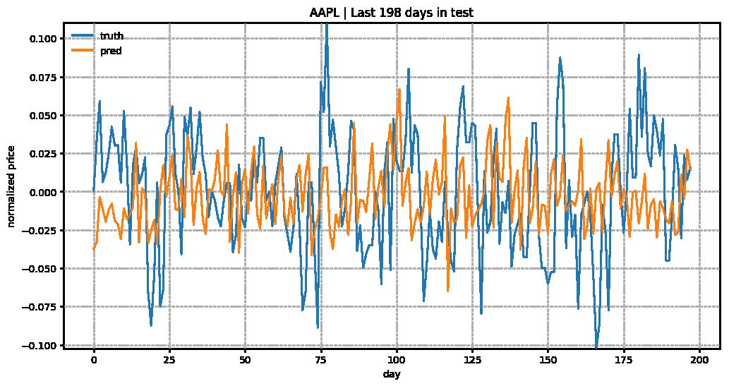 Sne Stock Price >> Predict Stock Prices Using Rnn Part 2