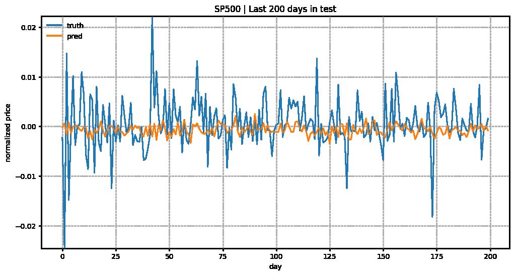 Predict Stock Prices Using RNN: Part 1