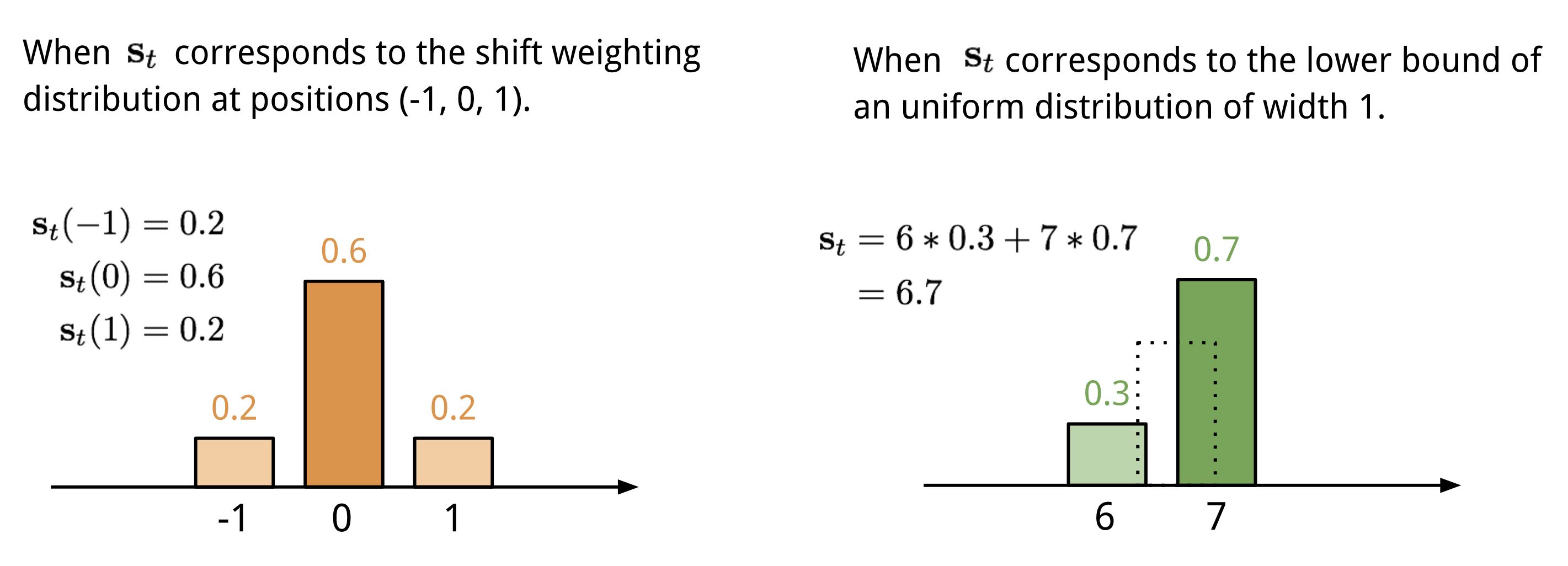 shift-weighting
