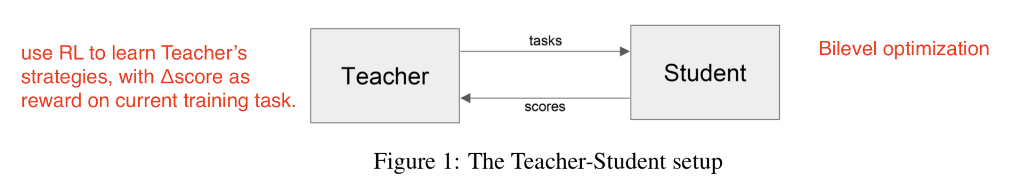 Teacher-student curriculum