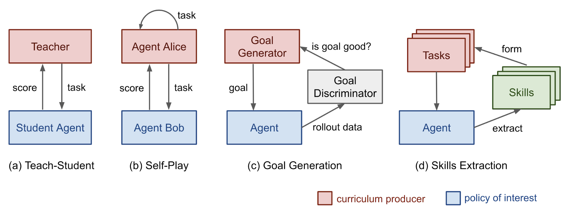 Curriculum for Reinforcement Learning